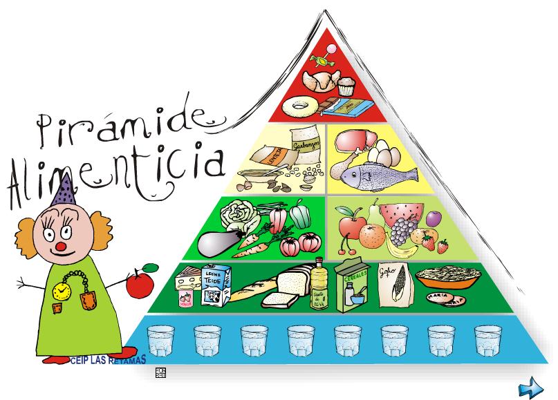 Nueva piramide alimenticia related keywords suggestions - Piramide alimentaria para ninos ...