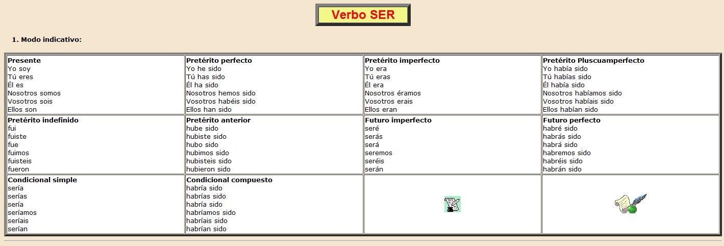 "Verbo ""ser"" 