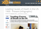 Leading Causes of Death in the US: 1900 - 2010 | Recurso educativo 742434